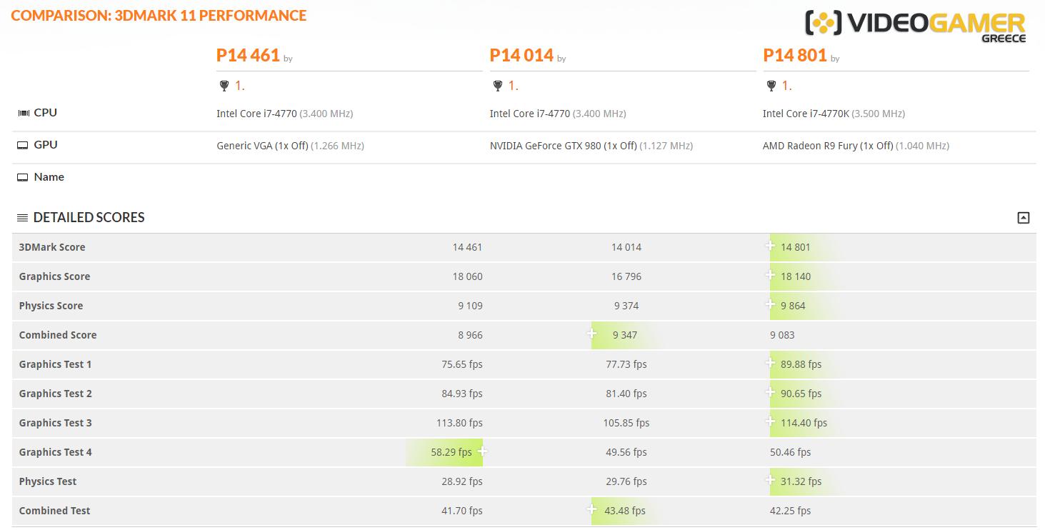 AMD RADEON RX 480 benchmark videogamer.gr