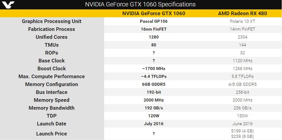 Nvidia GTX 1060 specs