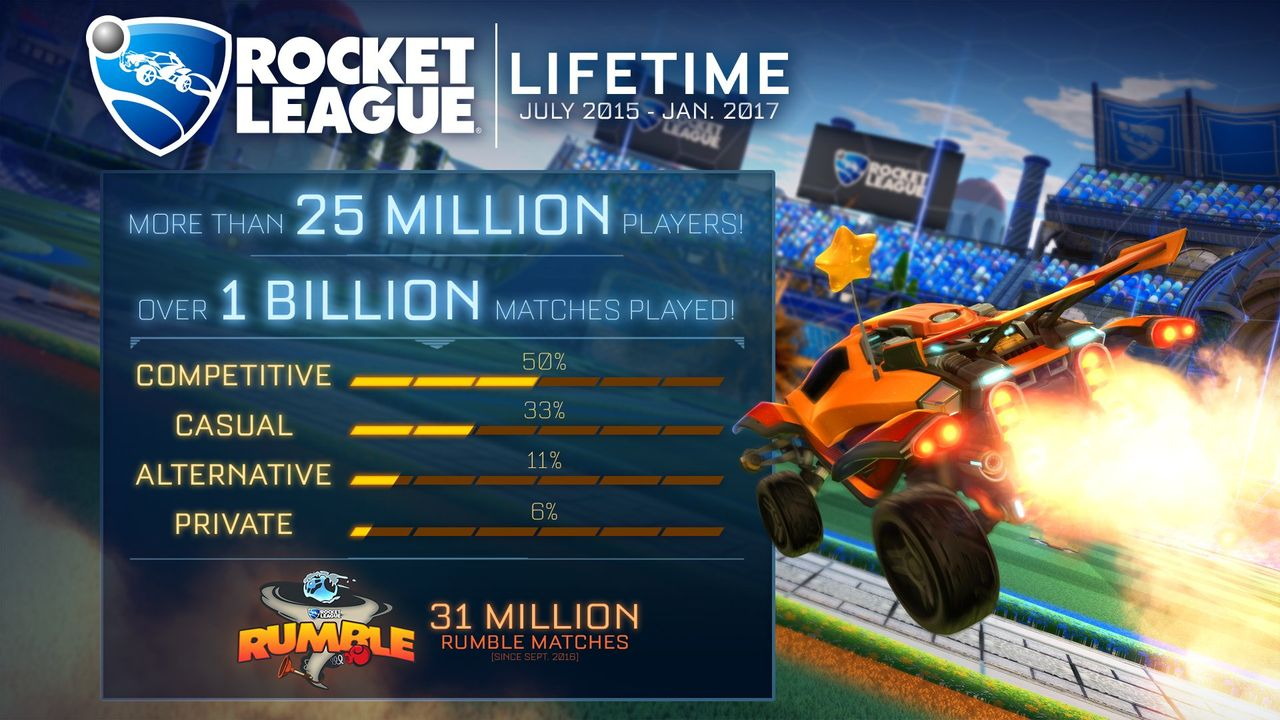 1b15be02-002f-4919-81df-578a71bd25a7_rocket_league_25_million[1]